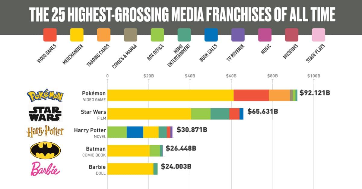 franchise revenue chart
